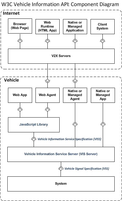 Vehicle Information Service Specification