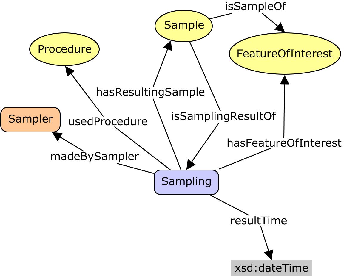 Semantic Sensor Network Ontology