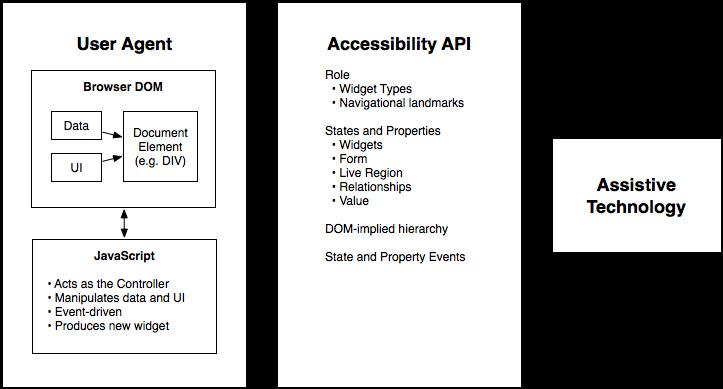 Accessible Rich Internet Applications (WAI-ARIA) 1 2