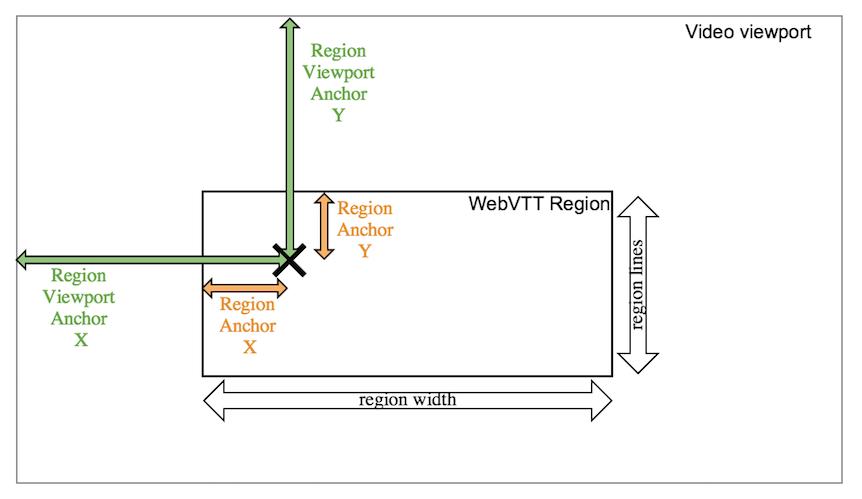 WebVTT: The Web Video Text Tracks Format