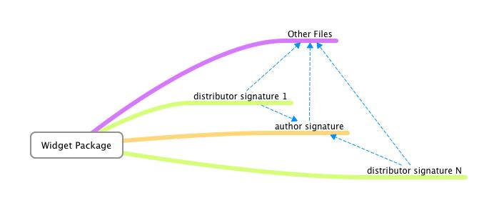 XML Digital Signatures for Widgets