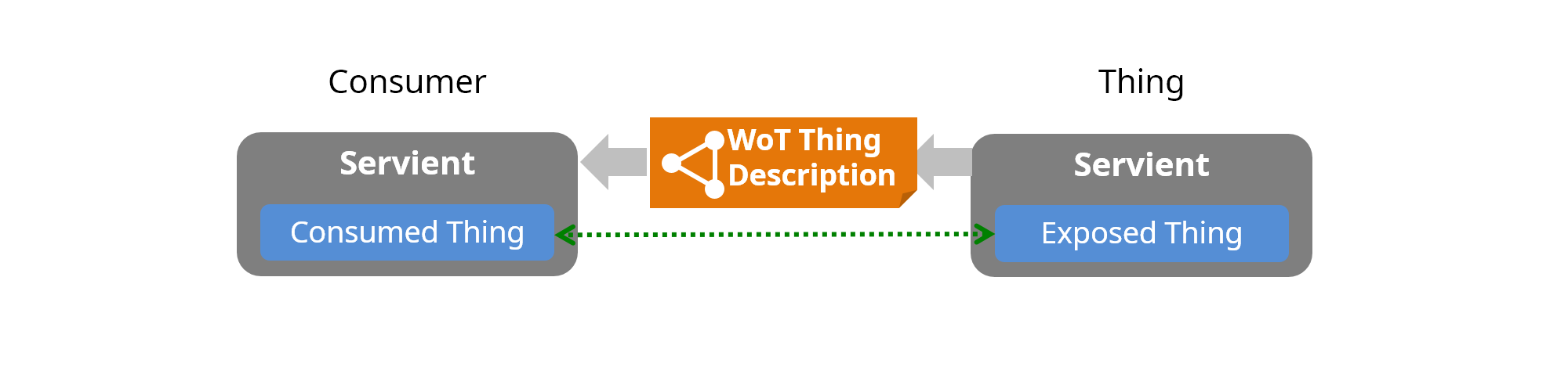 Web of Things (WoT) Architecture