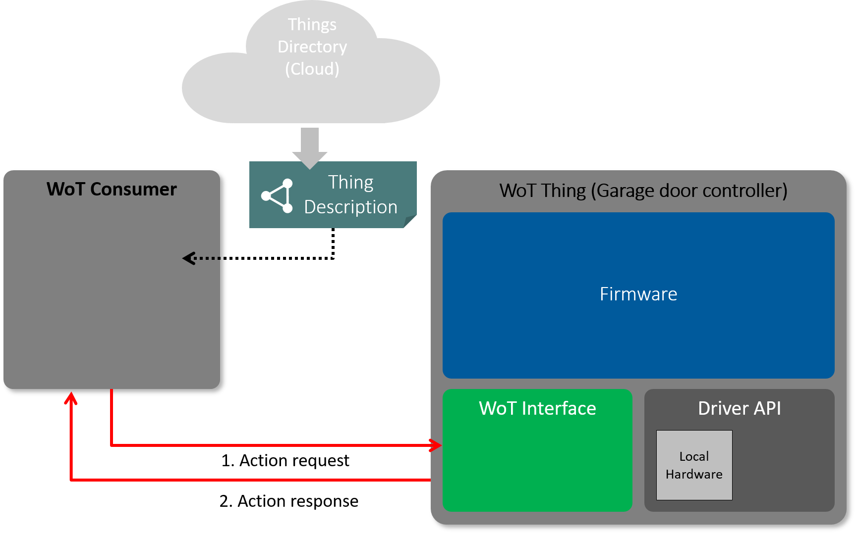 Web Of Things Wot Security And Privacy Guidelines
