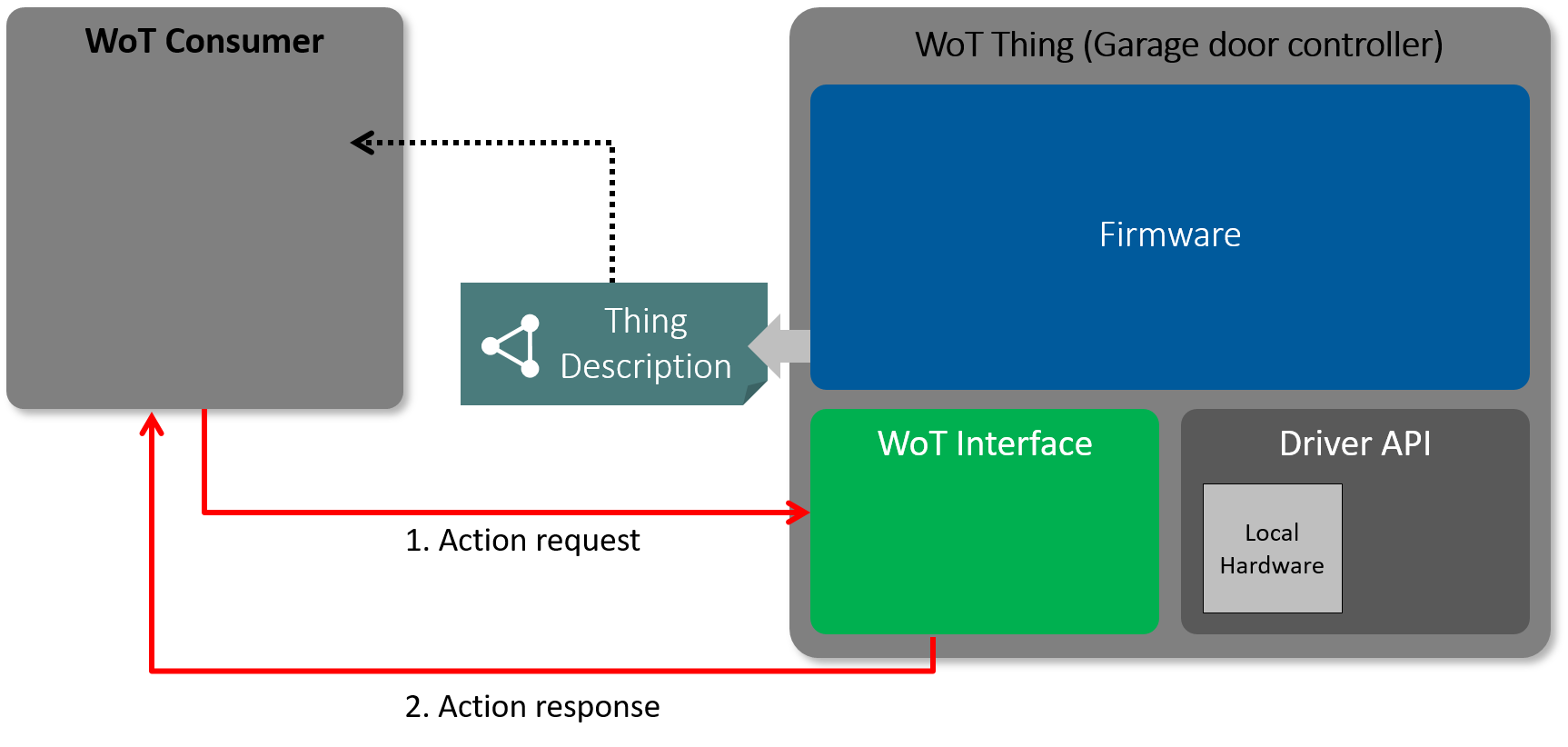Web of Things (WoT) Security and Privacy Considerations