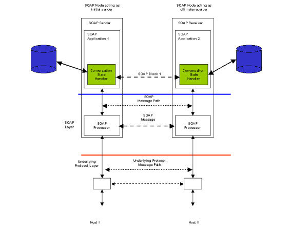 Web Services Architecture Usage Scenarios W C Conversational message exchange