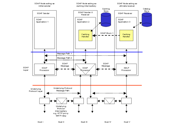 Web services architecture usage scenarios result caching ccuart Images