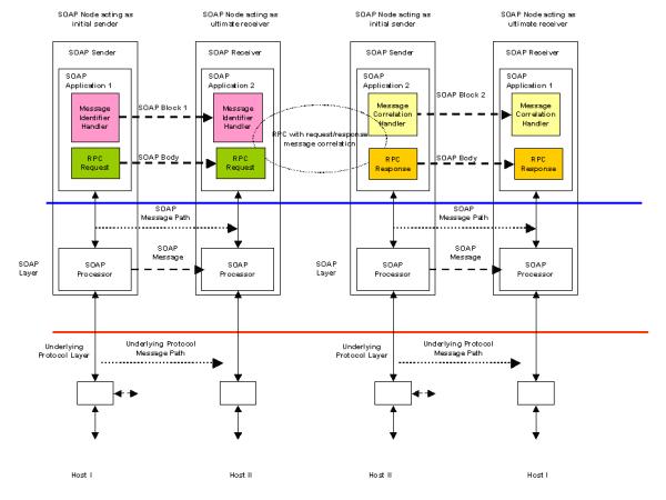 Web Services Architecture Usage Scenarios