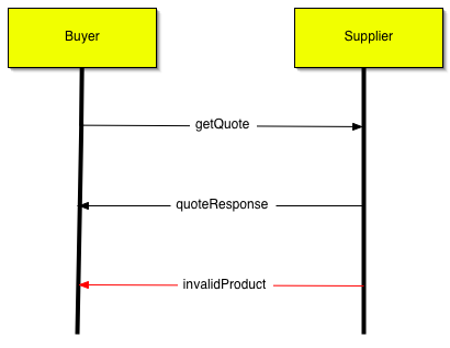 web services choreography description language  primer   interaction oriented design