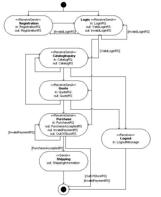 Web Services Conversation Language Wscl 10