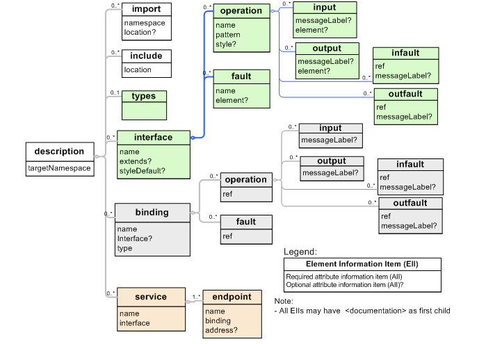 web services description language  wsdl  version       primerwsdl   infoset diagram