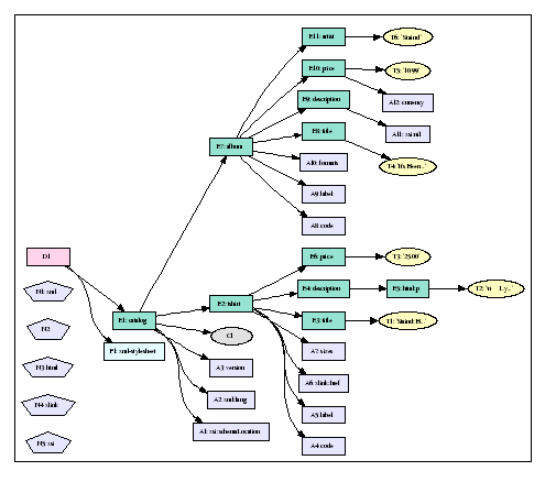 XQuery and XPath Data Model 3.1