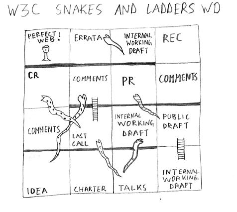 The W3C recommendation track is like a game of snakes and    ladders: climbing up and falling back down.