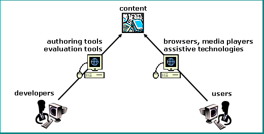illustration with labeled graphics of computers and people. at the top center is a graphic with numbers, a book, a clock, and paper, labeled 'content'. coming up from the bottom left, an arrow connects 'developers' through 'authoring tools' and 'evaluation tools' to 'content' at the top. coming up from the bottom right, an arrow connects 'users' to 'browsers, media players' and 'assistive technologies' to 'content' at the top.