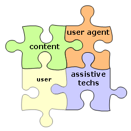 four puzzle pieces connected - labeled 'content', 'user agent', 'assistive techs', and 'user' - 'content', 'user agent', and 'assistive techs' have larger, dark labels and user is smaller and lighter