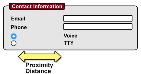 Diagram: Web contact form showing distant proximity