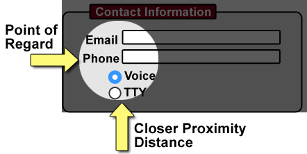 Diagram: Web contact form showing how close proximity makes a form accessible when the point of regard includes related labels/controls