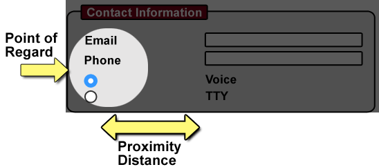 Diagram: Web contact form showing how distant proximity makes a form inaccessible when the point of regard does not include related labels/controls