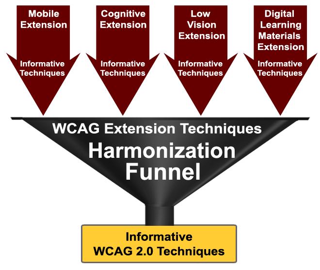 Las técnicas de las extensiones Mobile, Cognitive, Low Vision y Digital Learning Materials se armonizan es las WCAG Extension Techniques para pasar a formar parte de las técnicas informativas de las WCAG 2.0.