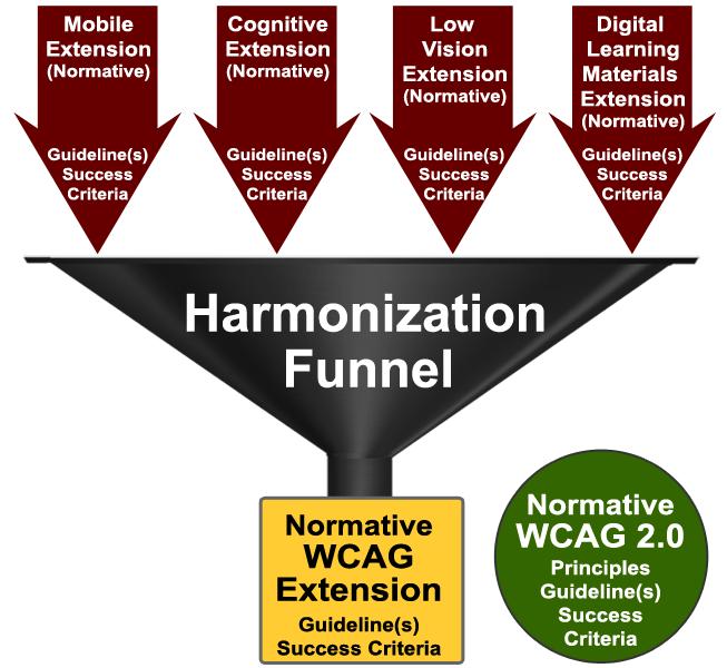 Las extensiones Mobile, Cognitive, Low Vision y Digital Learning Materials, con sus pautas y criterios de conformidad, se armonizan en una WCAG Extension que es normativa, con sus pautas y criterios de conformidad, separada de la WCAG 2.0, que también es normativa, y que tiene principio, pautas y criterios de conformidad.
