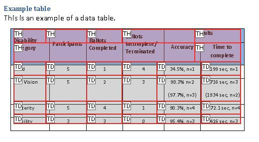 Example table in the Table Editor, showing table cells and the tag for each cell. The Table Editor shows the Results header was incorrectly split and does not span its two sub-headers; and other headers were also incorrectly split and merged.
