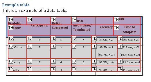 スクリーンショット:テーブルセルと各セルのタグを示している、テーブルエディターでのサンプルテーブル。テーブルエディターは、「Results」ヘッダーが正しく分割されず、2 つのサブヘッダーにまたがっていないことを示している。その他のヘッダーも正しく分割および結合されていない。