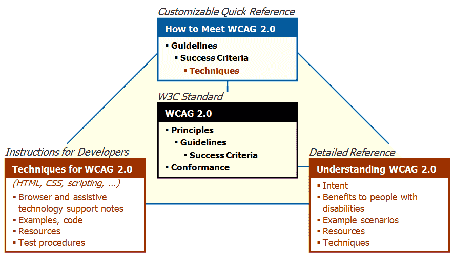 Wcag 2 Documents Web Accessibility Initiative Wai W3c