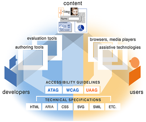 illustration of how the guidelines relate, described at www.w3.org/WAI/intro/components-desc#guide