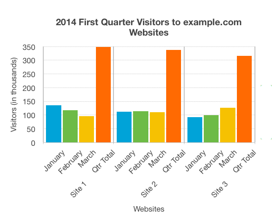Complex images images wai web accessibility tutorials bar chart showing monthly and total visitors for the first quarter 2014 for sites 1 to image description ccuart Image collections