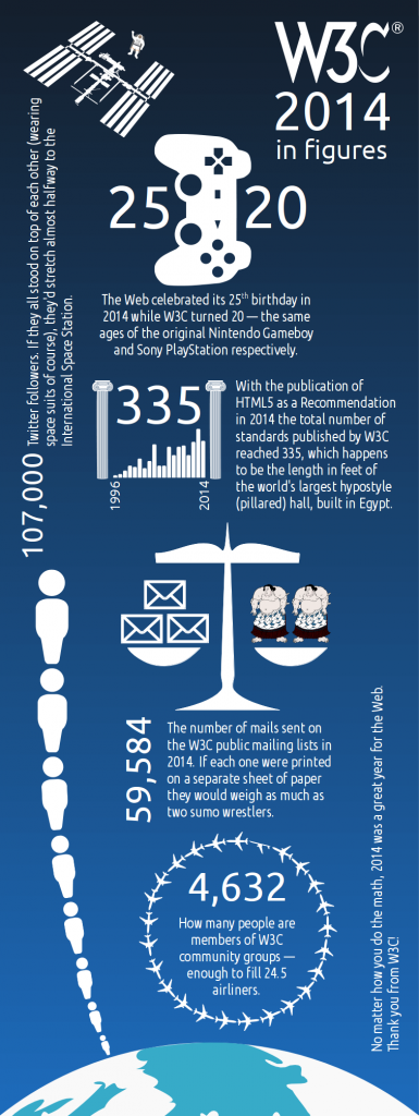 Infographic showing numbers for W3C activity in 2014