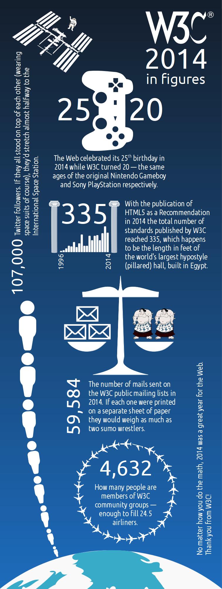 2014 in figures