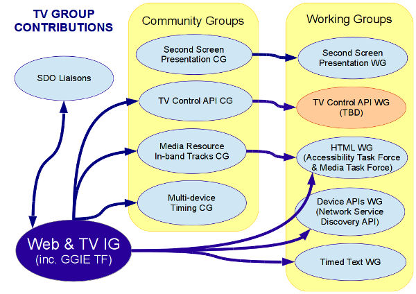 Diagram showing relationship of TV-related groups.