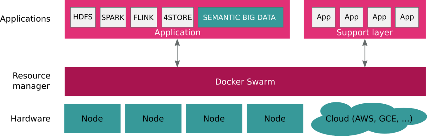 Block diagram of BDE architecture showing, among other things, the Semantic Layer