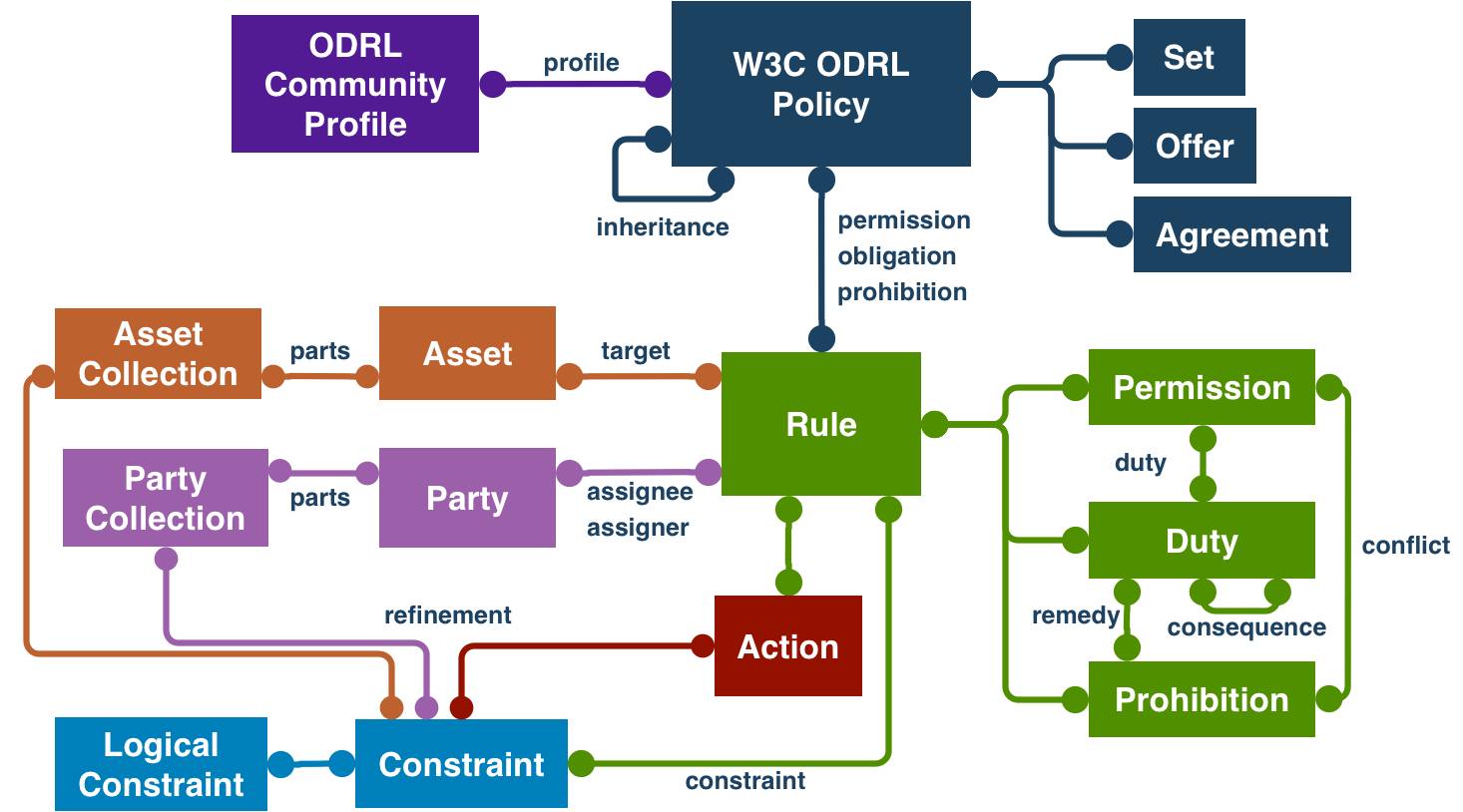 diagram of simplified ODRL model