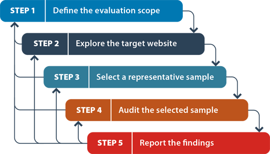 The workflow diagram above depicts five sequential steps: 1. Define the evaluation scope; 2. Explore the target website; 3. Select a representative sample; 4. Audit the selected sample and 5. Report the findings. Each step has an arrow to the next step, and arrows back to all prior steps. This illustrates how evaluators proceed from one step to the next, and may return to any preceding step in the process as new information is revealed to them during the evaluation process.