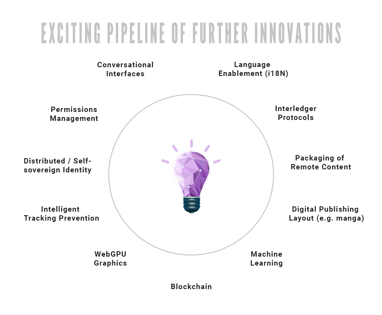 graphic showing the pipeline of Web innovation [Lightbulb design credit: Freepik]