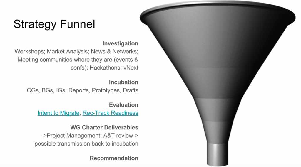 image of a funnel with description of the W3C strategy funnel