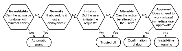 Flowchart on when a permission is needed, vs automatic grants or trusted UI; from Adrienne Porter Felt.