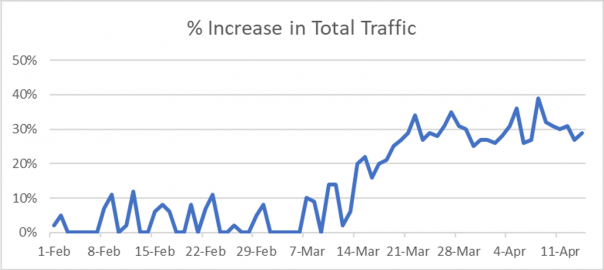 graph: From February to April 2020, there has been a sharp rise in total global traffic