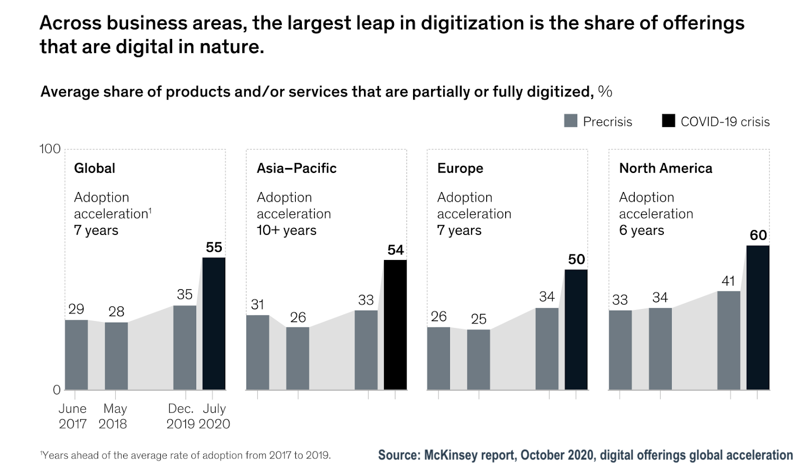 Graphs from McKinsey report, October 2020, digital offerings global acceleration showing global spikes