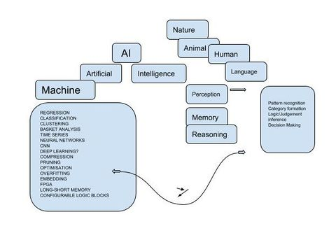 Concept Maps Ai Kr Artificial Intelligence Knowledge