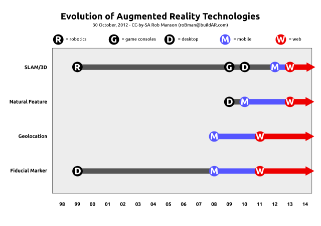 AR technology evolution