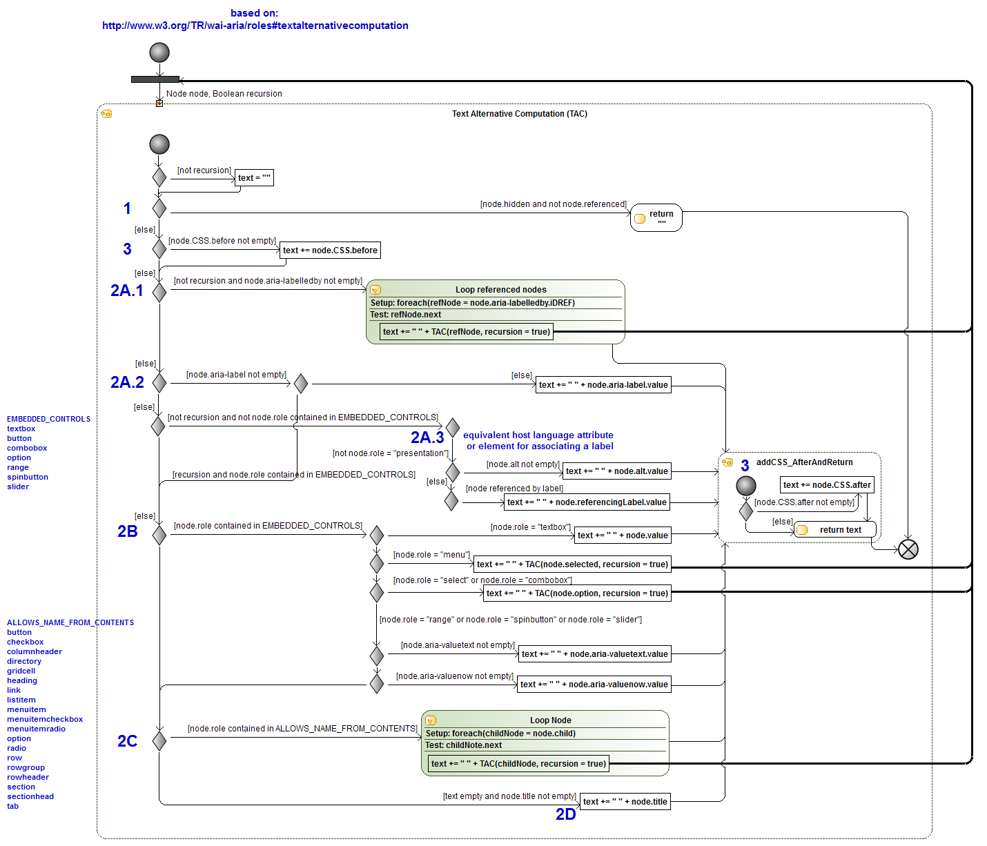 Text alternative computation automated wcag monitoring community group activity diagram of text alternative computation ccuart Choice Image