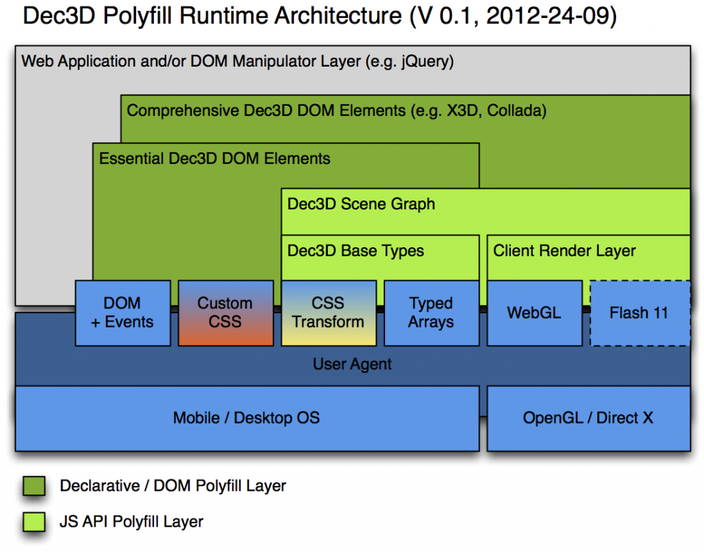 Dec3D Polyfill Architecture