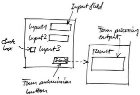 Model of forms: a form can be seen as a function with inputs and outputs