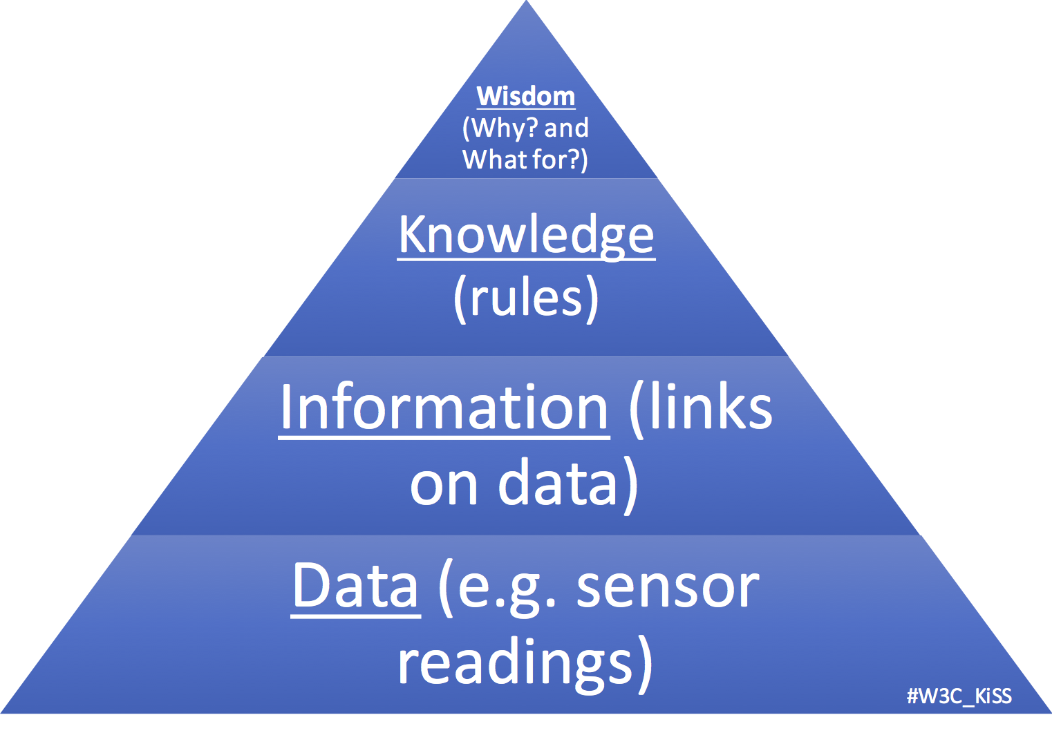 Open Knowledge Driven Service Oriented System