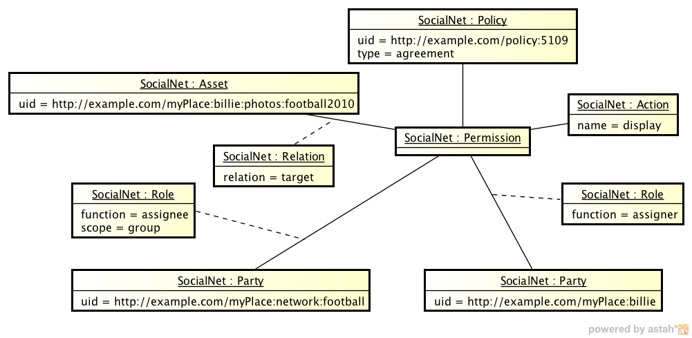 Social Networks Instance