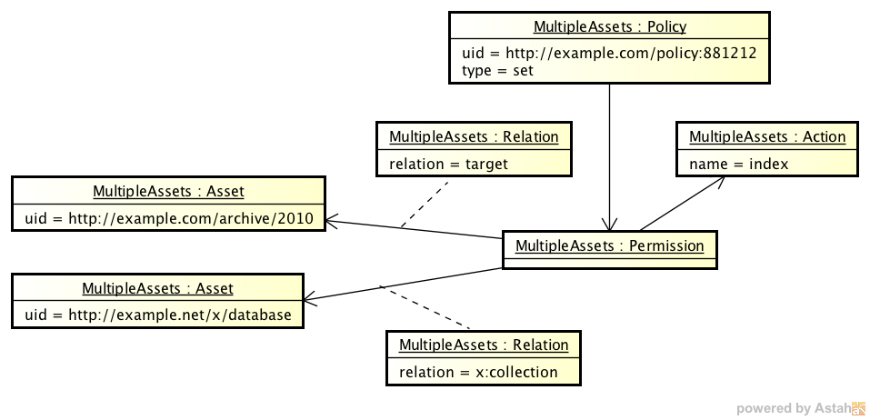 An instance of an Multiple Assets Policy