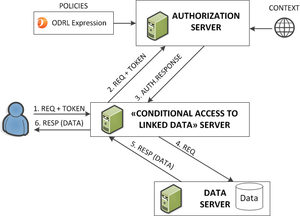 Architecture of a conditional linke data server.