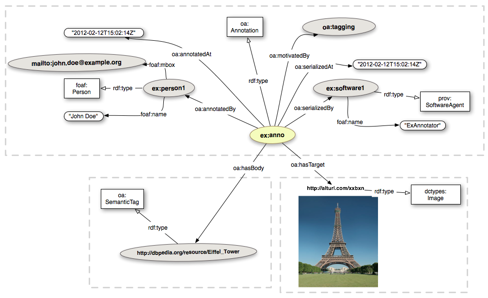 Open-Annotation CB Semantically Tagging An Image spec20130128.png