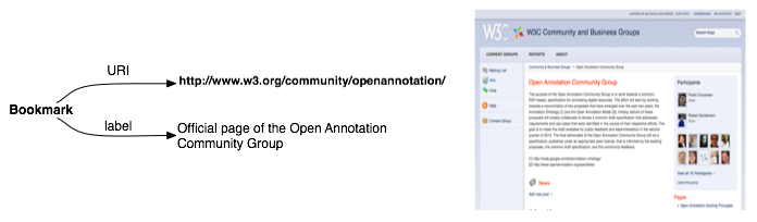 Open Annotation Bookmark of Webpage Intro.png